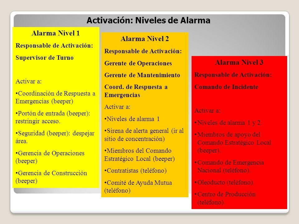 Activación: Niveles de Alarma