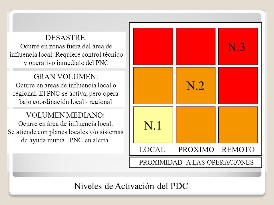 N.3 N.2 N.1 Niveles de Activación del PDC LOCAL PROXIMO REMOTO