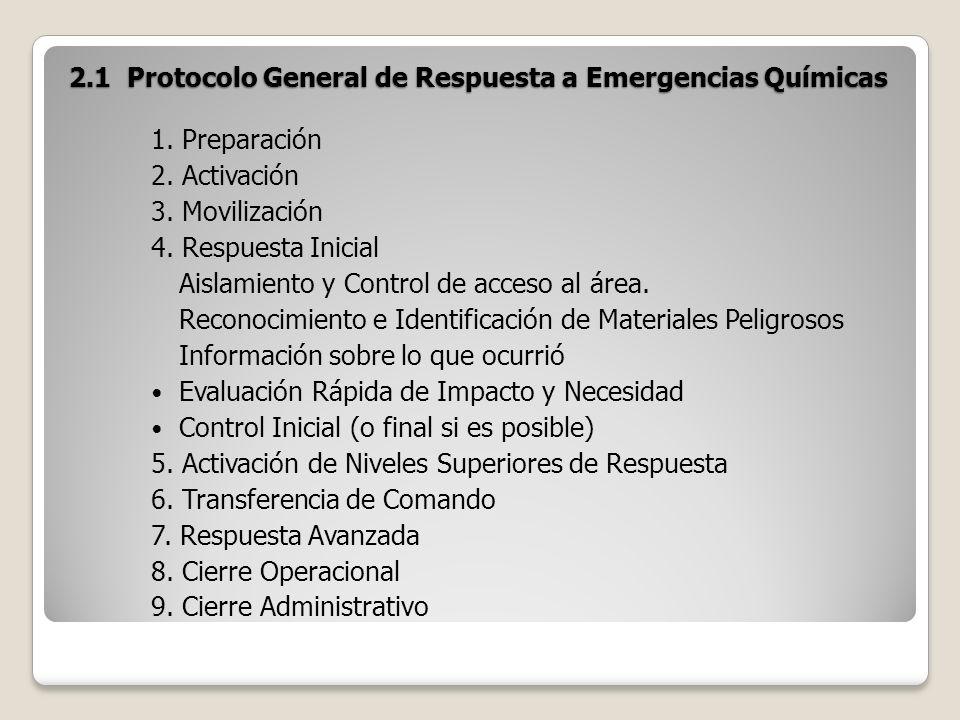 2.1 Protocolo General de Respuesta a Emergencias Químicas