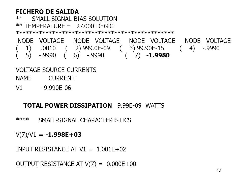 FICHERO DE SALIDA** SMALL SIGNAL BIAS SOLUTION. ** TEMPERATURE = 27.000 DEG C. ************************************************