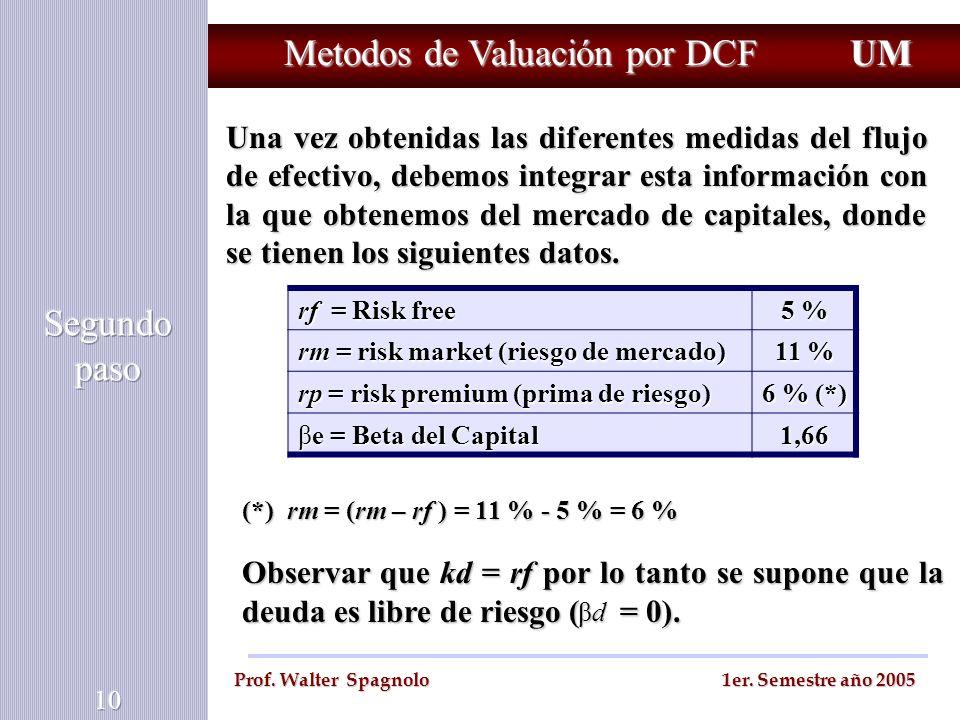 Metodos de Valuación por DCF