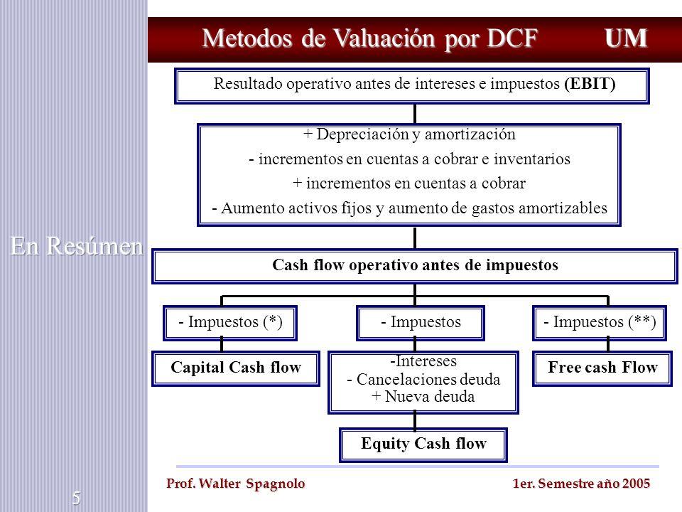 Cash flow operativo antes de impuestos