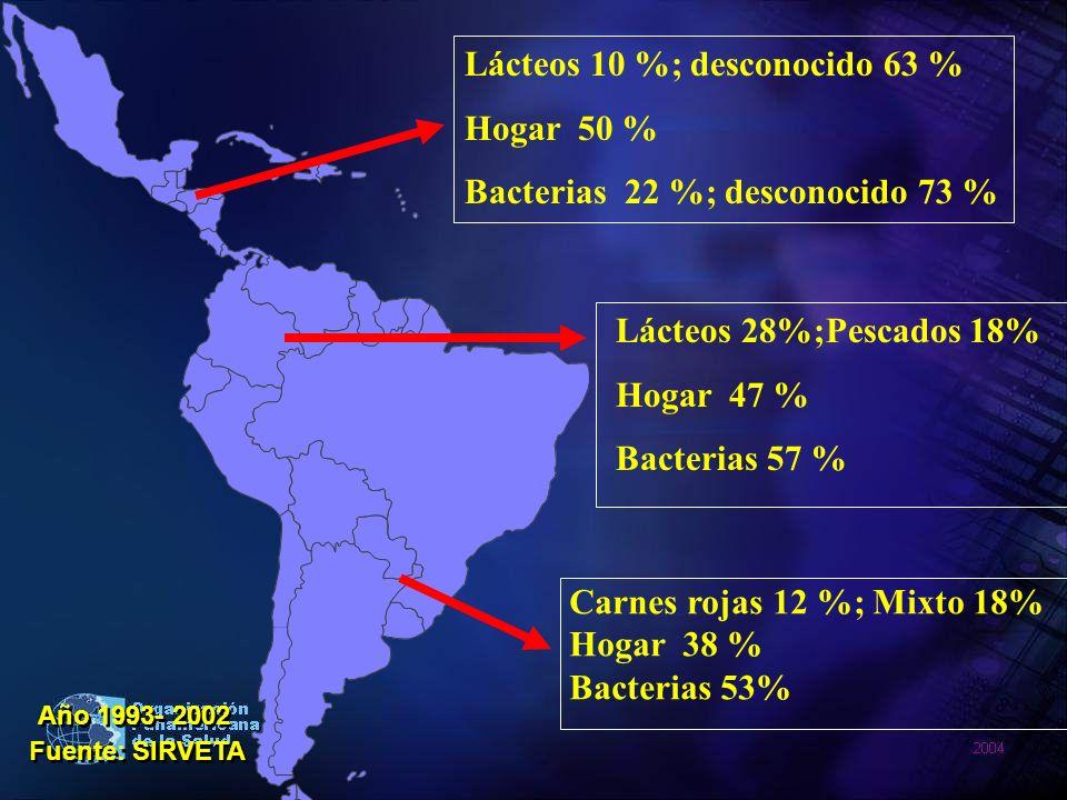 Lácteos 10 %; desconocido 63 % Hogar 50 %