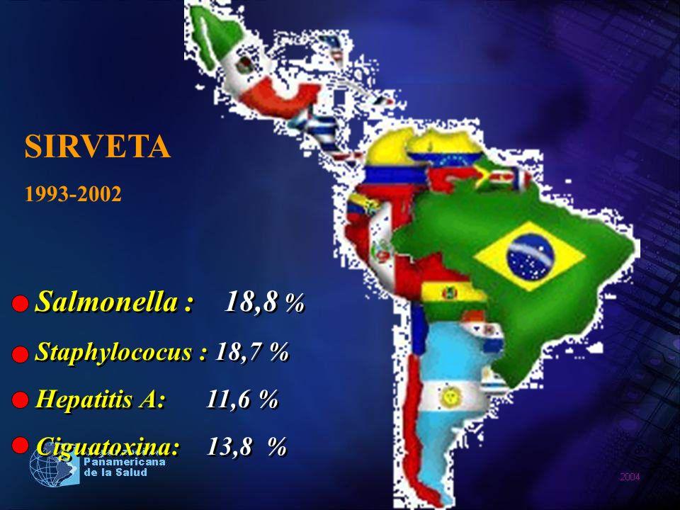 SIRVETA Salmonella : 18,8 % Staphylococus : 18,7 % Hepatitis A: 11,6 %
