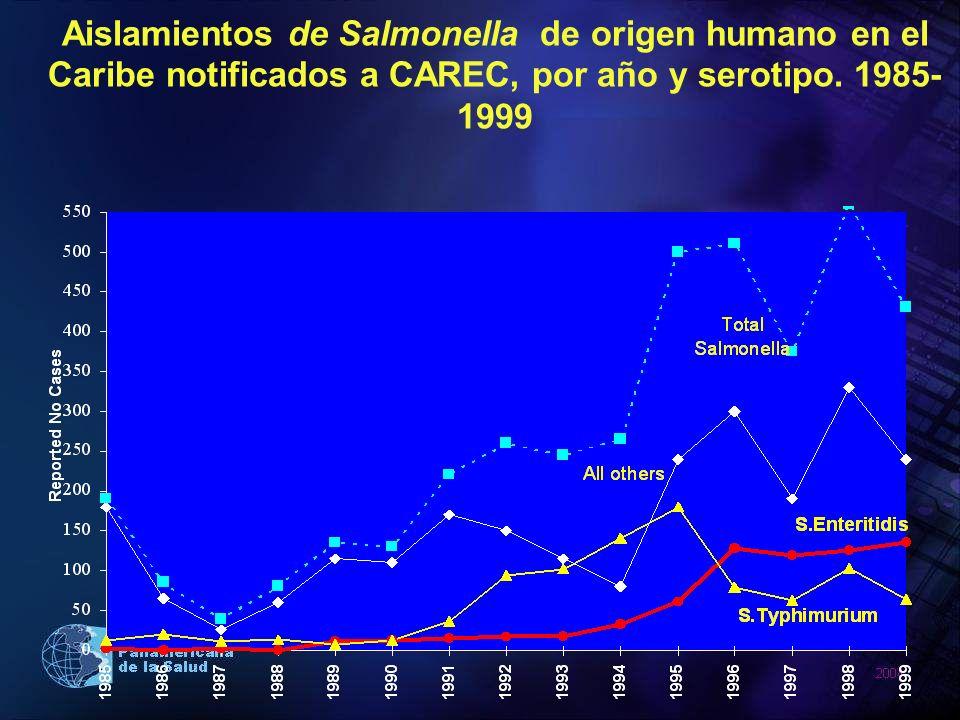 Aislamientos de Salmonella de origen humano en el Caribe notificados a CAREC, por año y serotipo.