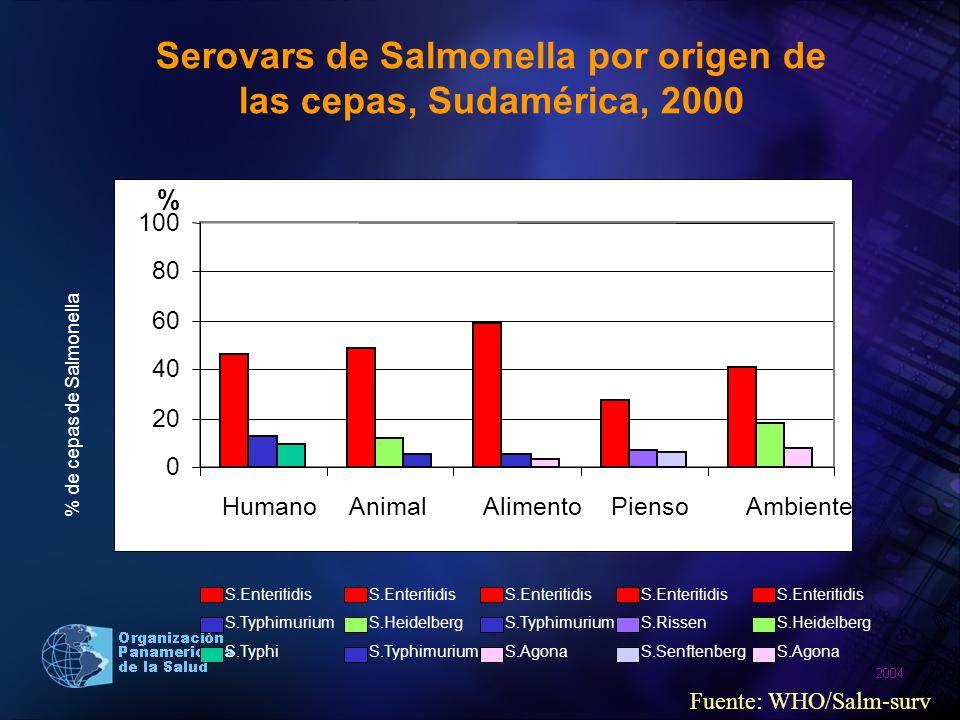 Serovars de Salmonella por origen de las cepas, Sudamérica, 2000
