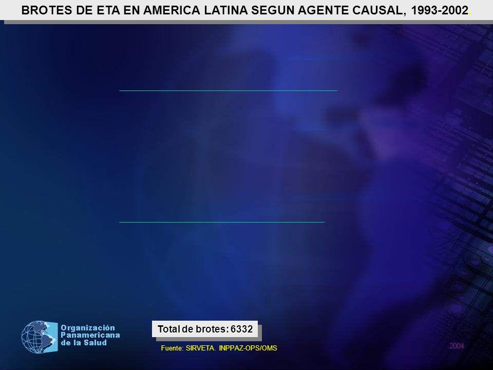 BROTES DE ETA EN AMERICA LATINA SEGUN AGENTE CAUSAL, 1993-2002.