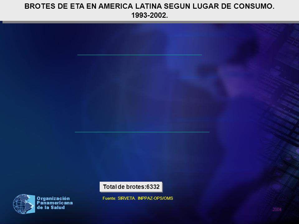 BROTES DE ETA EN AMERICA LATINA SEGUN LUGAR DE CONSUMO.