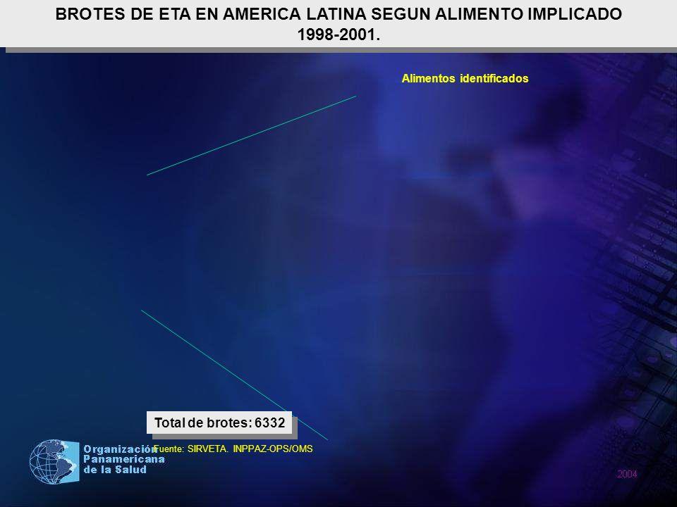BROTES DE ETA EN AMERICA LATINA SEGUN ALIMENTO IMPLICADO