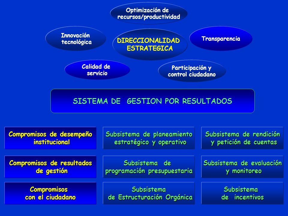 SISTEMA DE GESTION POR RESULTADOS