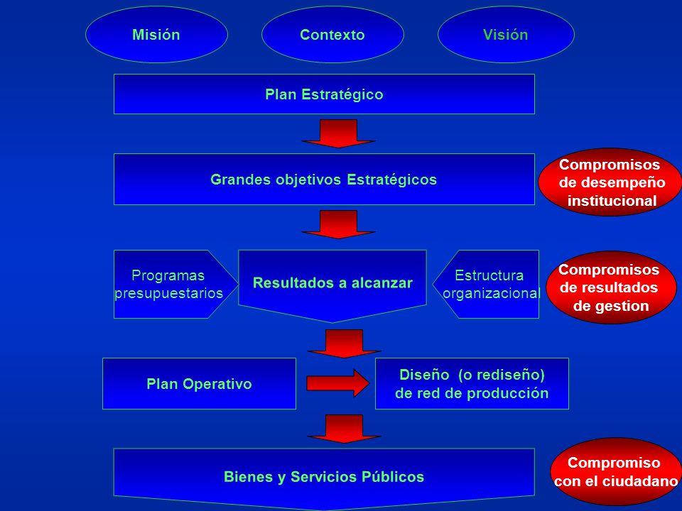 Grandes objetivos Estratégicos Bienes y Servicios Públicos