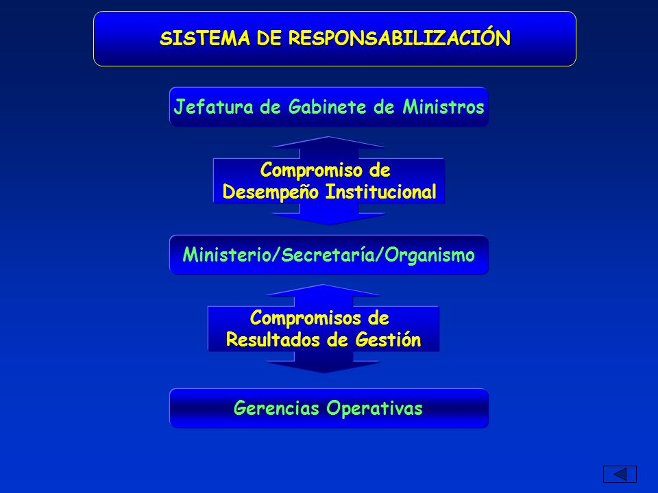 SISTEMA DE RESPONSABILIZACIÓN