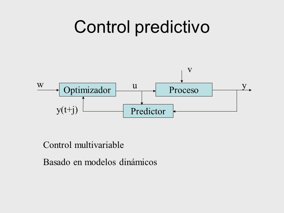 Control predictivo v w Optimizador u Proceso y y(t+j) Predictor
