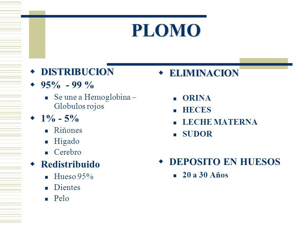 PLOMO DISTRIBUCION 95% - 99 % 1% - 5% Redistribuido ELIMINACION