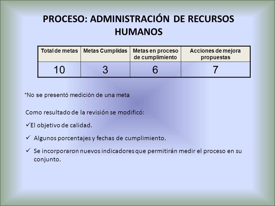 PROCESO: ADMINISTRACIÓN DE RECURSOS HUMANOS