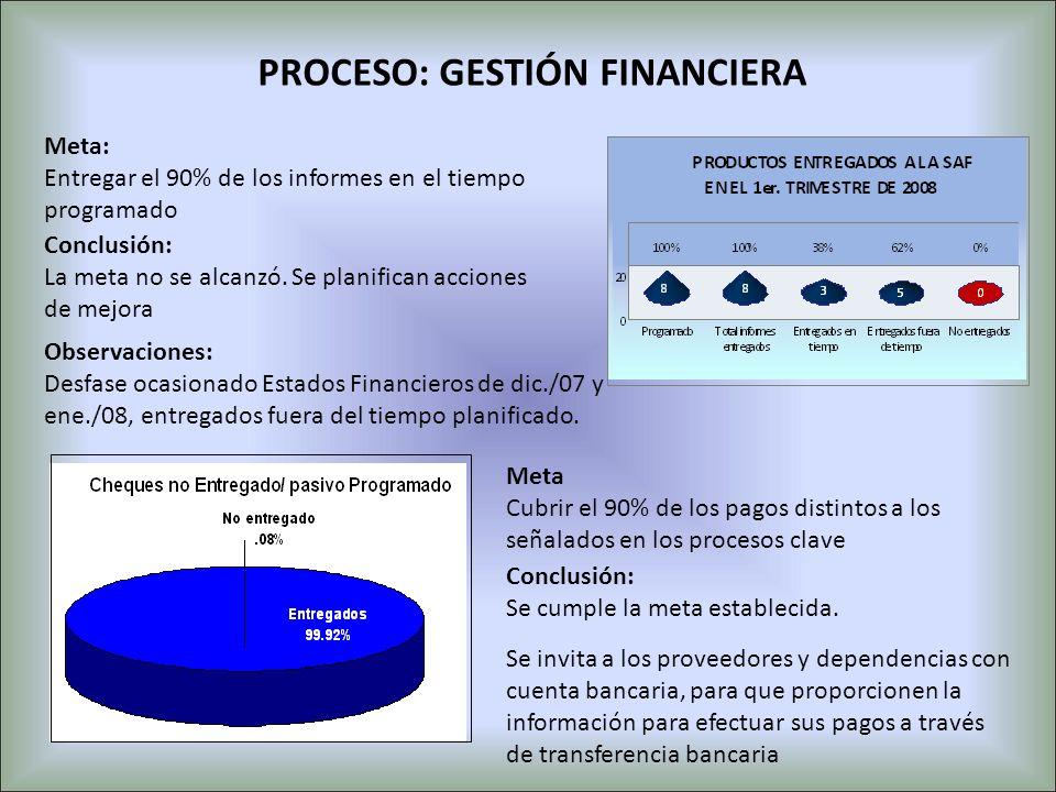 PROCESO: GESTIÓN FINANCIERA