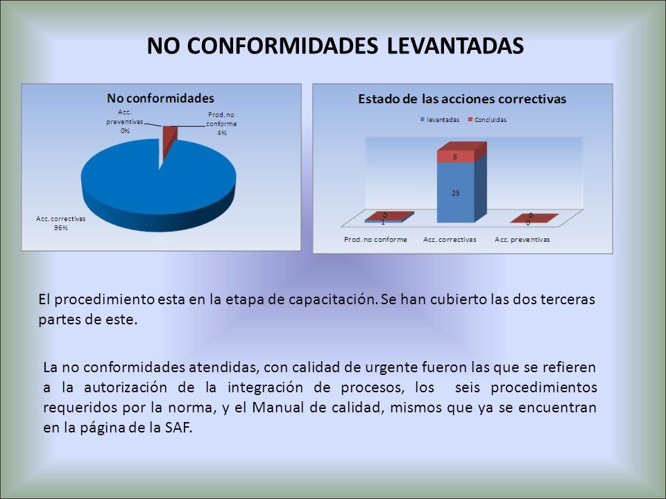 NO CONFORMIDADES LEVANTADAS