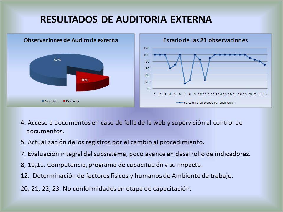 RESULTADOS DE AUDITORIA EXTERNA