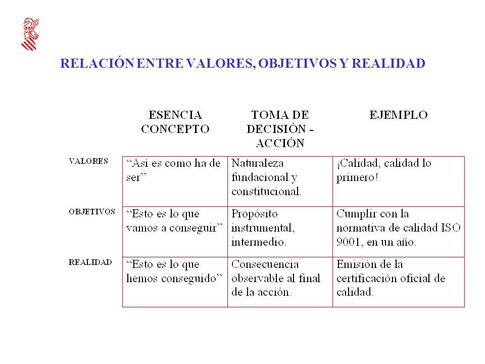 RELACIÓN ENTRE VALORES, OBJETIVOS Y REALIDAD