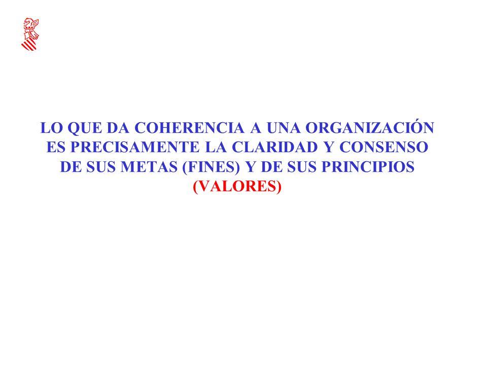 LO QUE DA COHERENCIA A UNA ORGANIZACIÓN ES PRECISAMENTE LA CLARIDAD Y CONSENSO DE SUS METAS (FINES) Y DE SUS PRINCIPIOS (VALORES)
