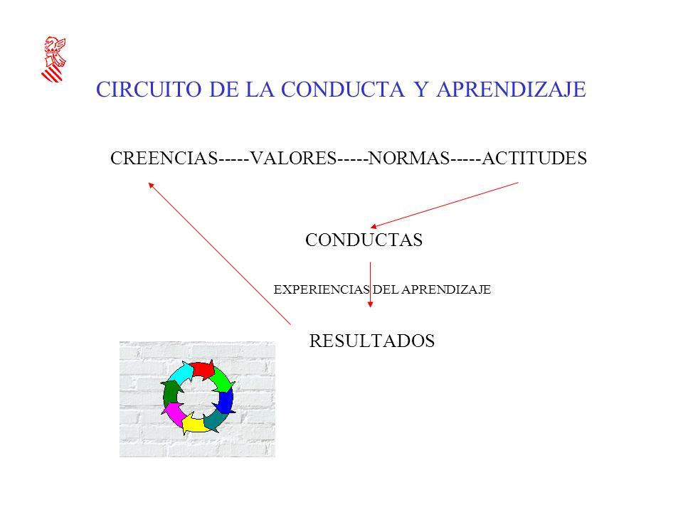 CIRCUITO DE LA CONDUCTA Y APRENDIZAJE