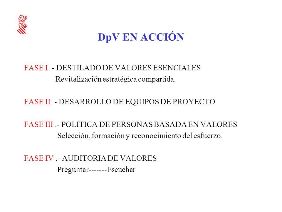 DpV EN ACCIÓN FASE I .- DESTILADO DE VALORES ESENCIALES