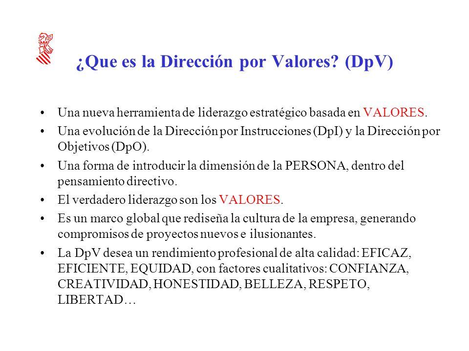 ¿Que es la Dirección por Valores (DpV)