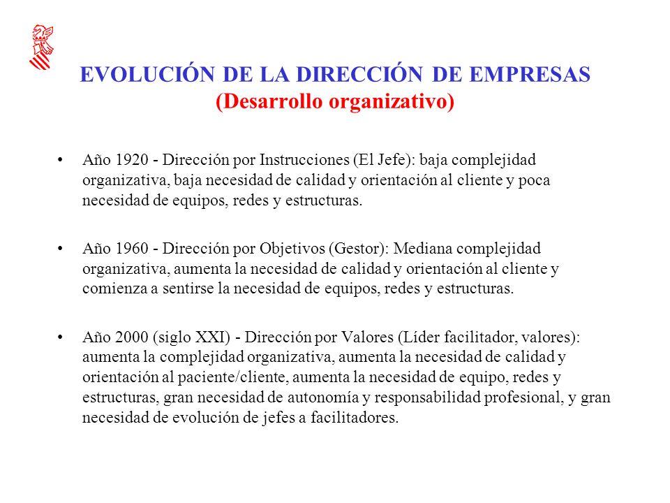 EVOLUCIÓN DE LA DIRECCIÓN DE EMPRESAS (Desarrollo organizativo)