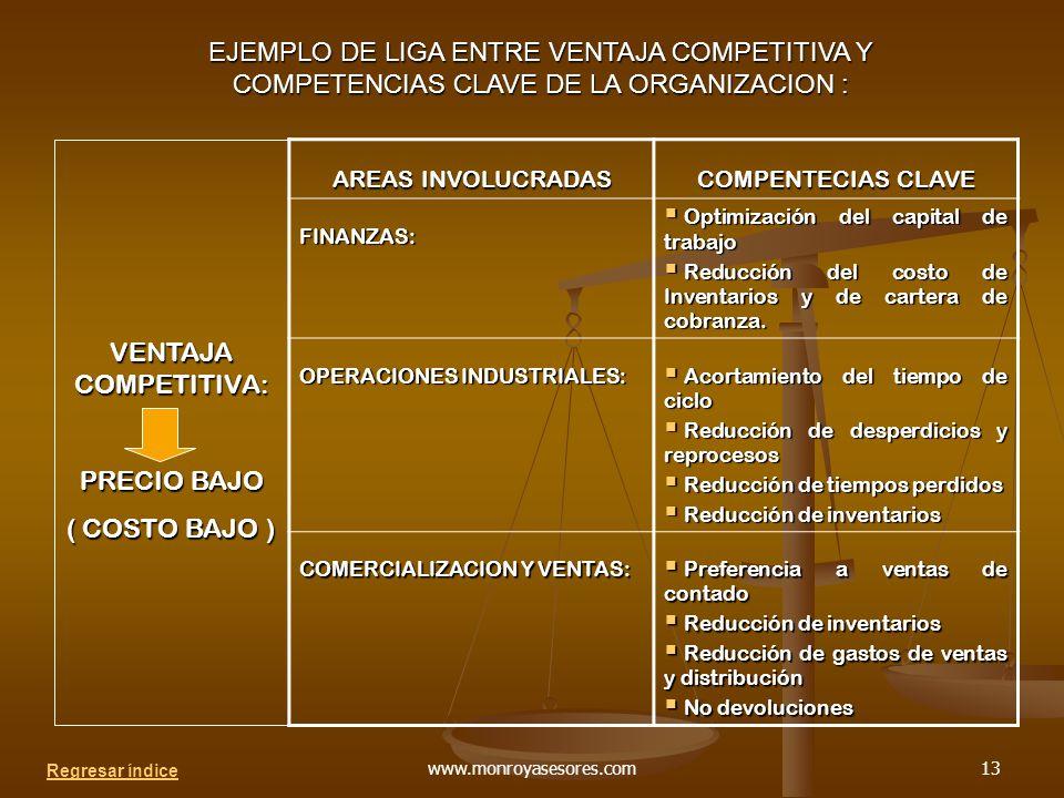 EJEMPLO DE LIGA ENTRE VENTAJA COMPETITIVA Y COMPETENCIAS CLAVE DE LA ORGANIZACION :