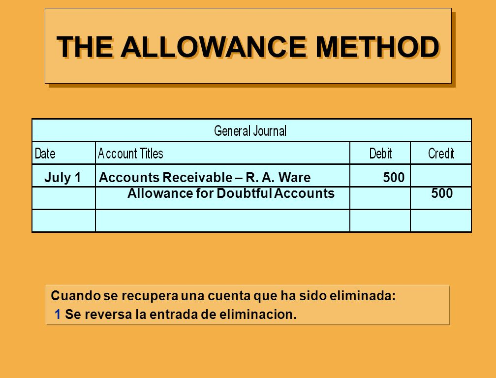 THE ALLOWANCE METHOD July 1 Accounts Receivable – R. A. Ware 500