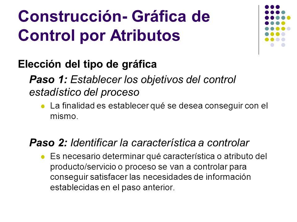 Construcción- Gráfica de Control por Atributos