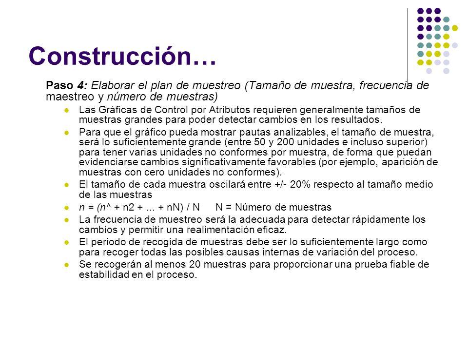 Construcción… Paso 4: Elaborar el plan de muestreo (Tamaño de muestra, frecuencia de maestreo y número de muestras)