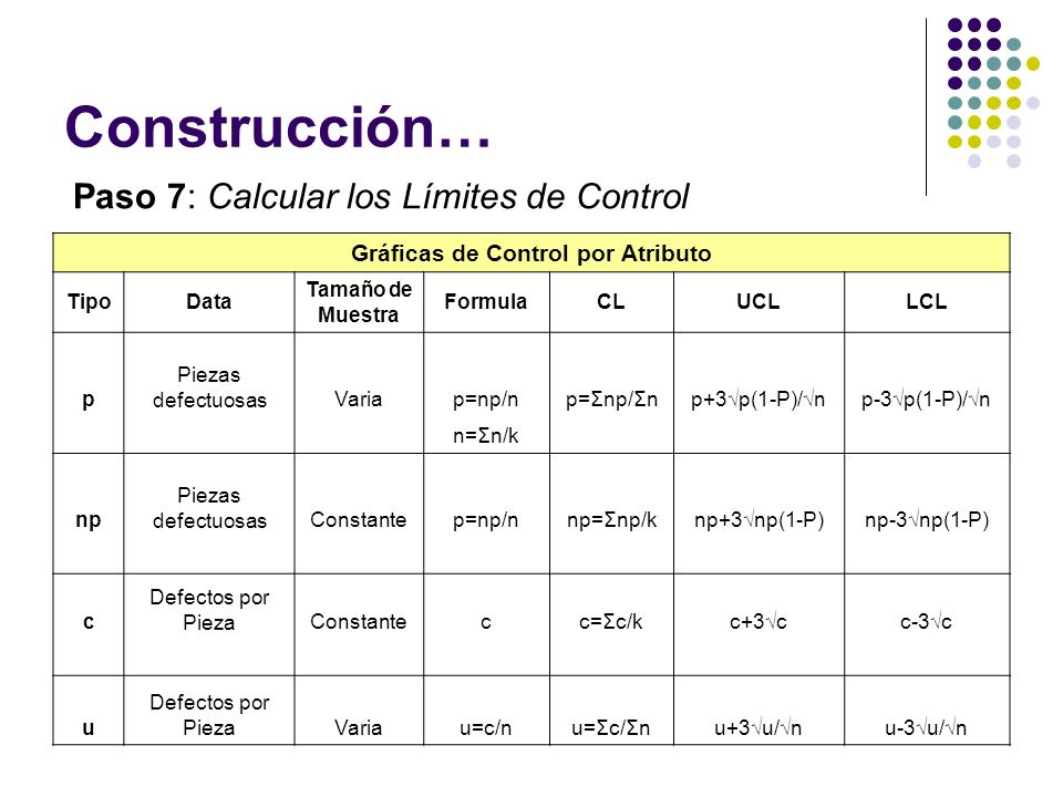 Gráficas de Control por Atributo