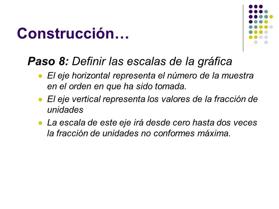 Construcción… Paso 8: Definir las escalas de la gráfica
