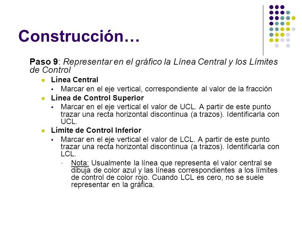 Construcción… Paso 9: Representar en el gráfico la Línea Central y los Límites de Control. Línea Central.