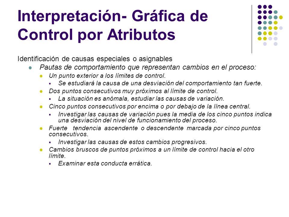 Interpretación- Gráfica de Control por Atributos