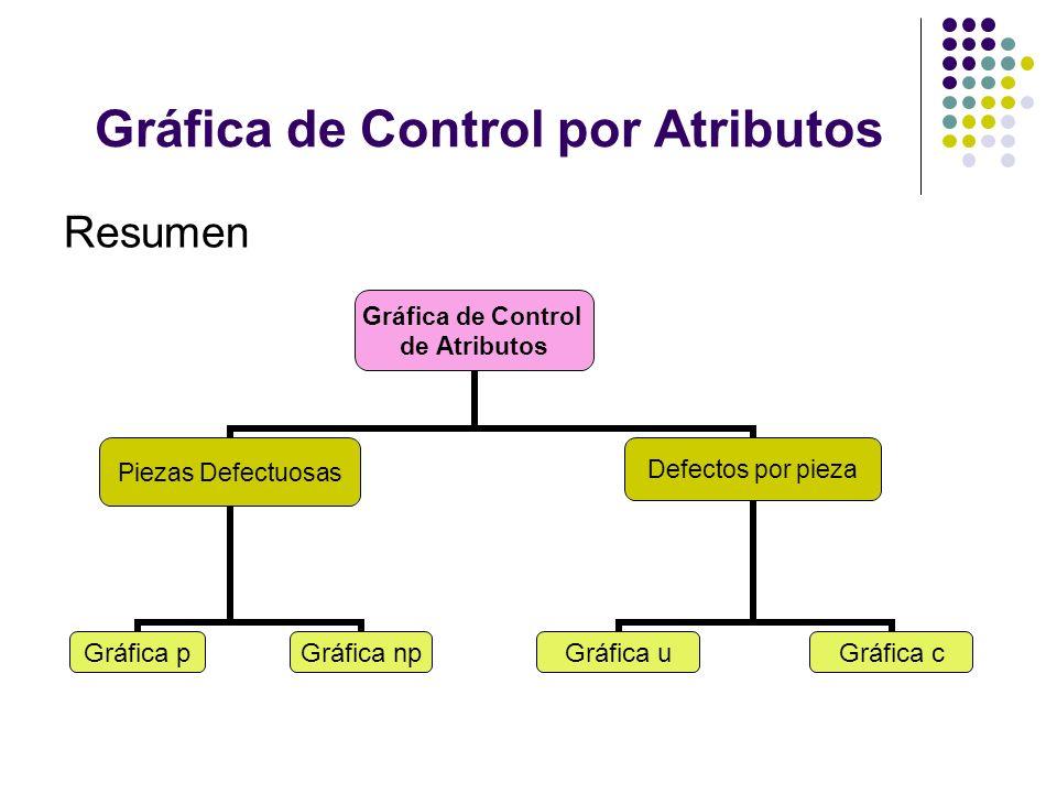 Gráfica de Control por Atributos