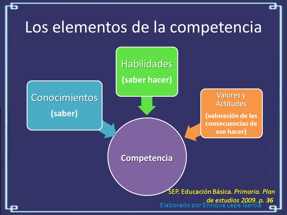 Los elementos de la competencia