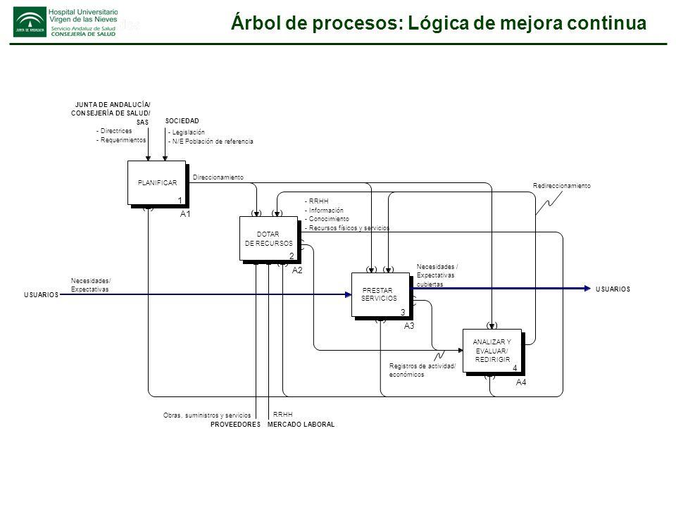 Árbol de procesos: Lógica de mejora continua