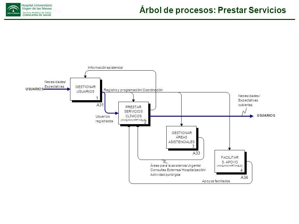 Árbol de procesos: Prestar Servicios