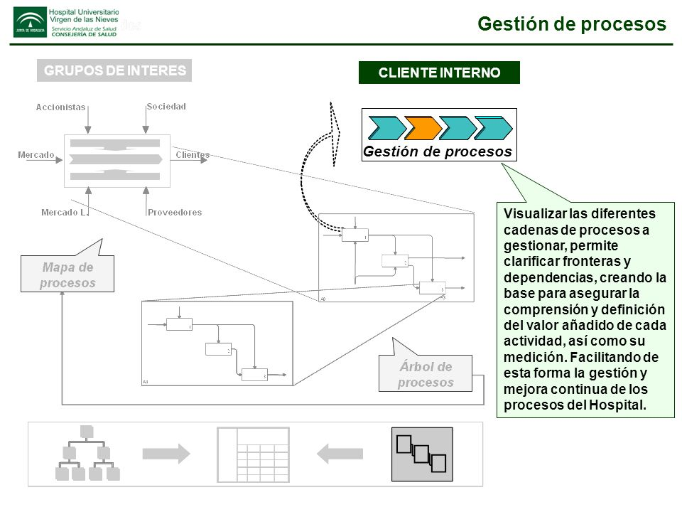 Gestión de procesos Gestión de procesos GRUPOS DE INTERES