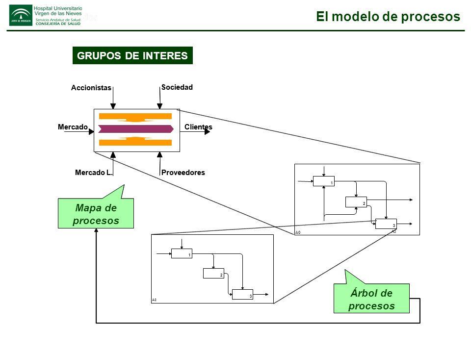 El modelo de procesos GRUPOS DE INTERES Mapa de procesos Á rbol de