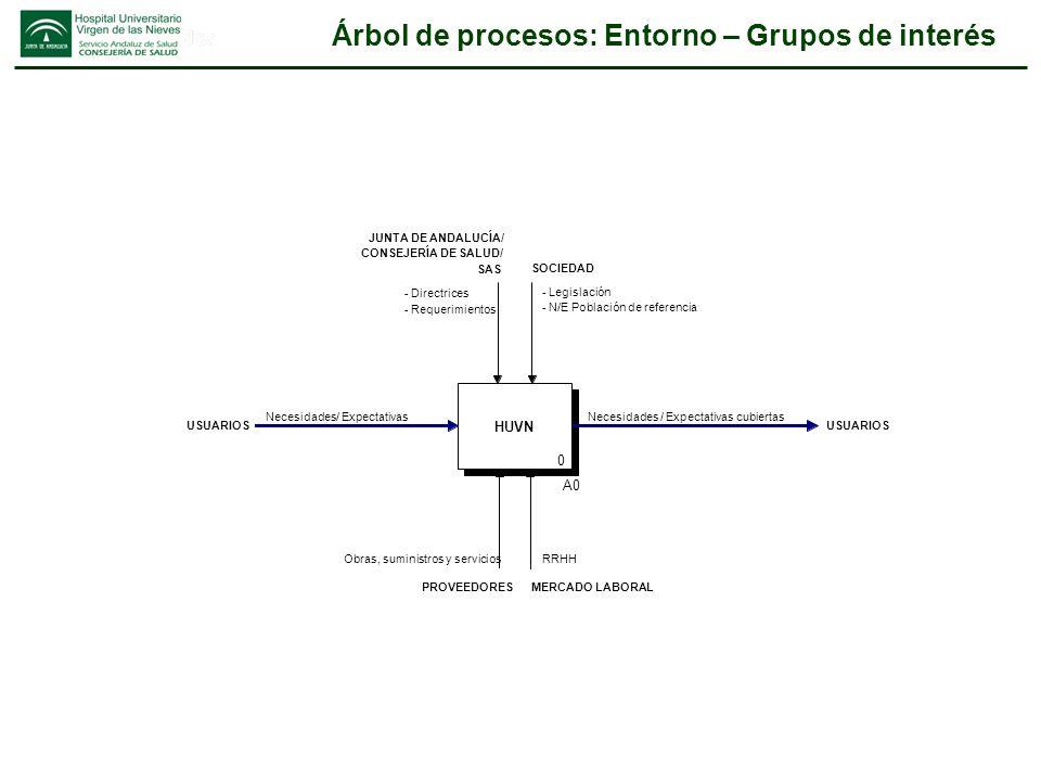 Árbol de procesos: Entorno – Grupos de interés