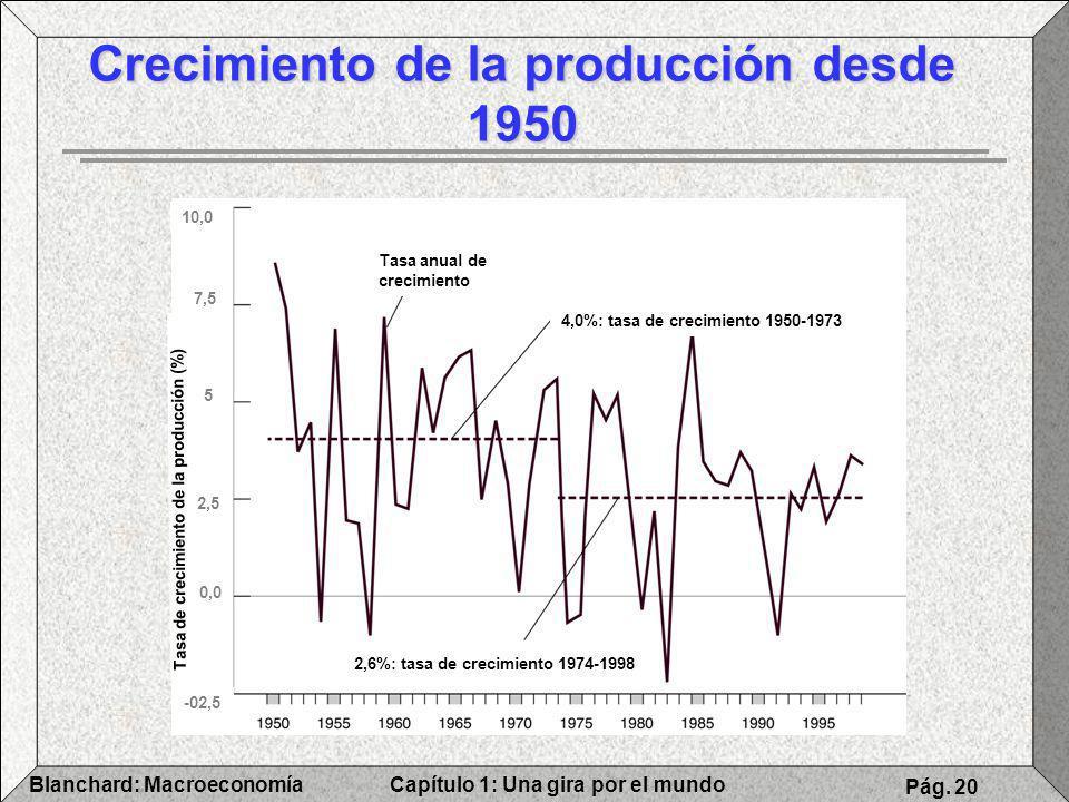 Crecimiento de la producción desde 1950