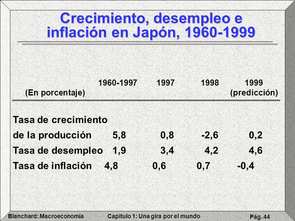 Crecimiento, desempleo e inflación en Japón, 1960-1999