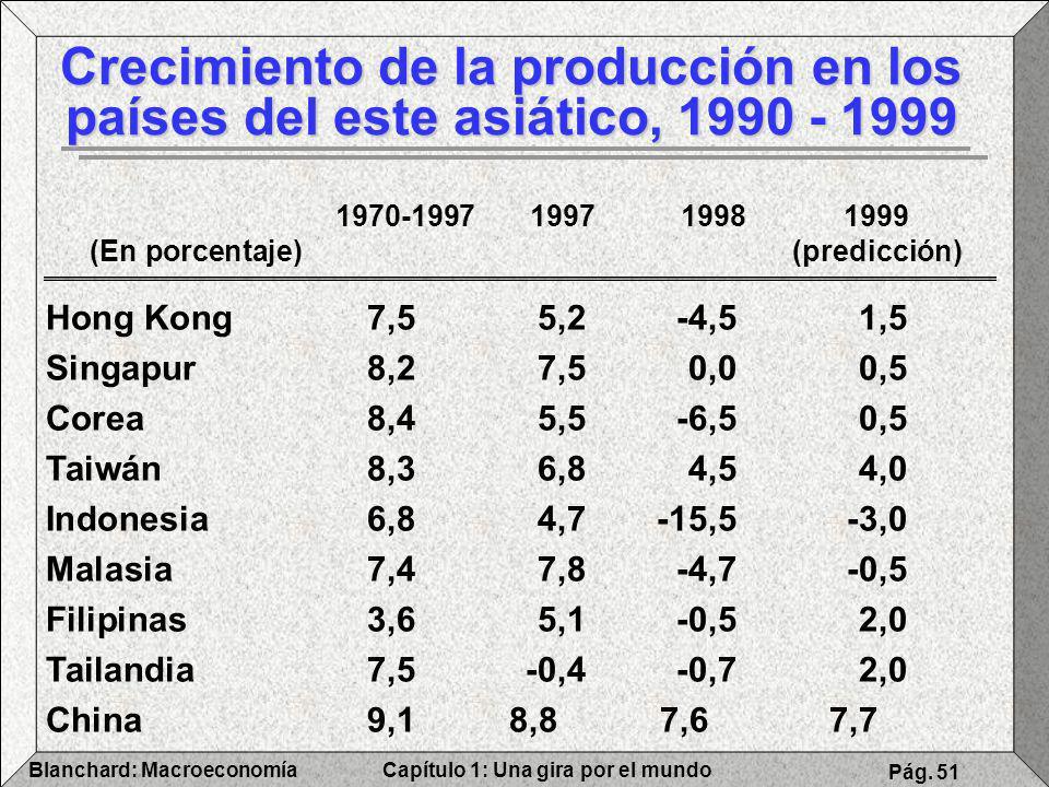 Crecimiento de la producción en los países del este asiático, 1990 - 1999