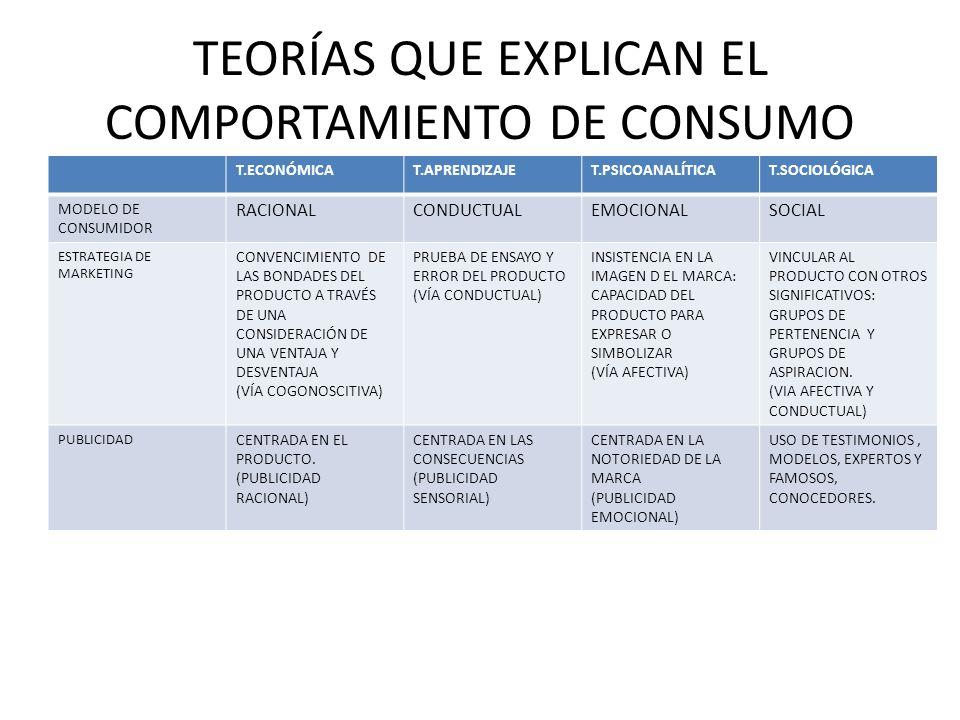 TEORÍAS QUE EXPLICAN EL COMPORTAMIENTO DE CONSUMO