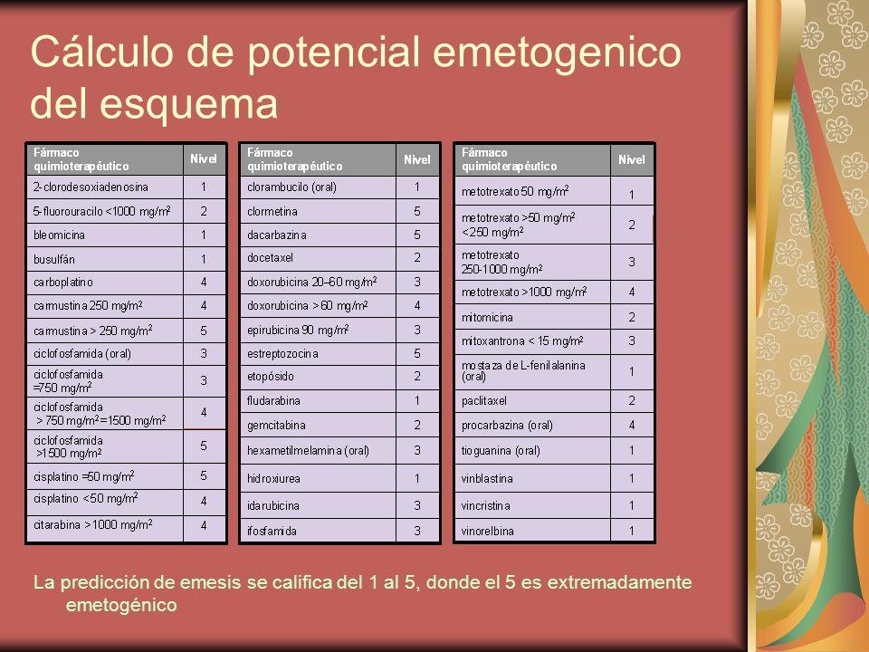 Cálculo de potencial emetogenico del esquema