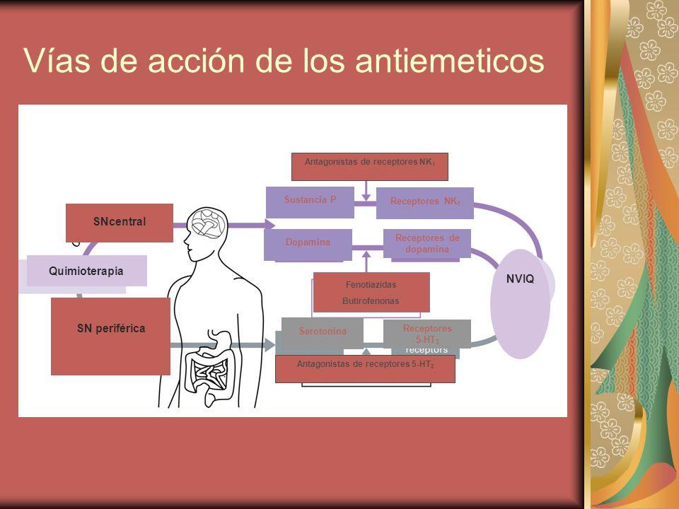 Vías de acción de los antiemeticos