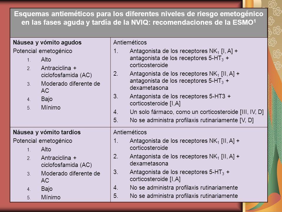 Esquemas antieméticos para los diferentes niveles de riesgo emetogénico en las fases aguda y tardía de la NVIQ: recomendaciones de la ESMO1